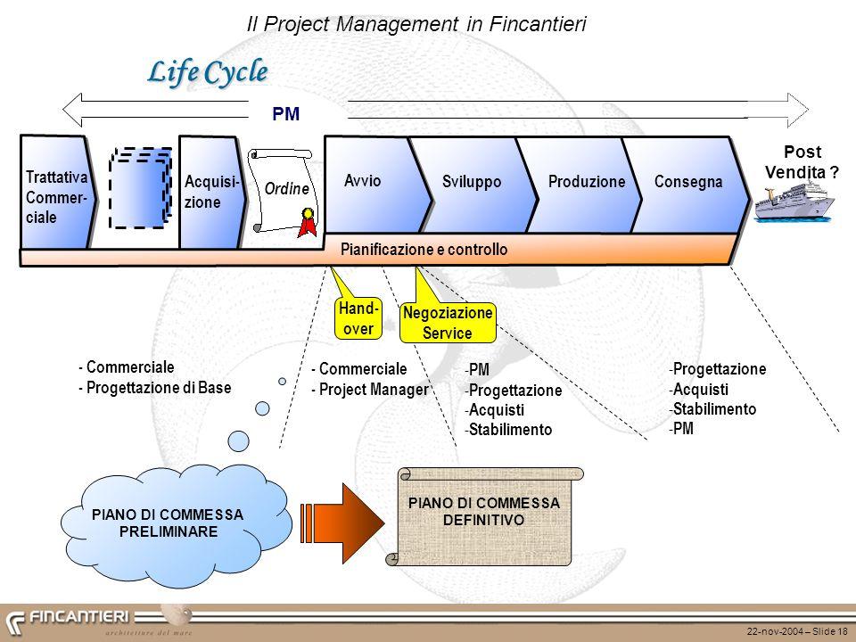22-nov-2004 – Slide 18 Il Project Management in Fincantieri Life Cycle - Commerciale - Progettazione di Base SviluppoProduzioneConsegna Acquisi- zione
