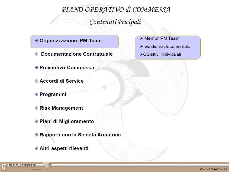 22-nov-2004 – Slide 23 Organizzazione PM Team Documentazione Contrattuale Preventivo Commessa Accordi di Service Programmi Risk Management Piani di Mi