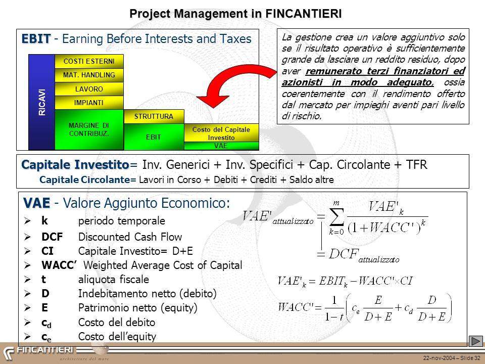 22-nov-2004 – Slide 32 EBIT EBIT - Earning Before Interests and Taxes VAE VAE - Valore Aggiunto Economico: k periodo temporale DCF Discounted Cash Flo