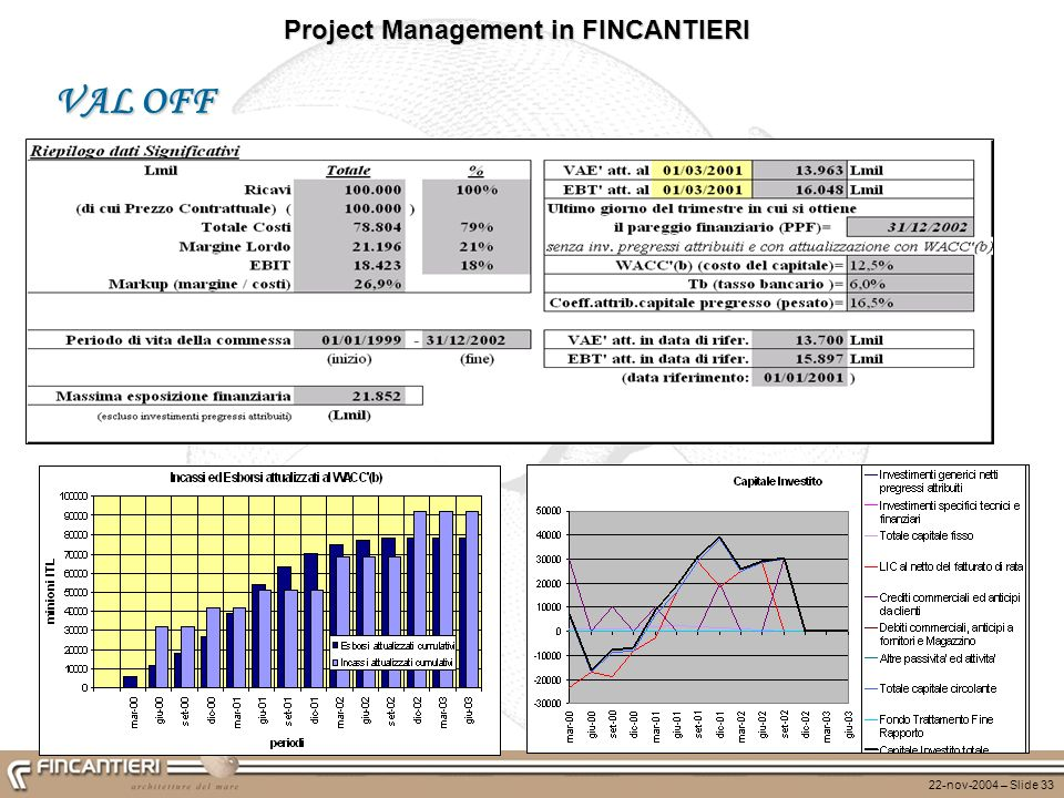 22-nov-2004 – Slide 33 Project Management in FINCANTIERI VAL OFF