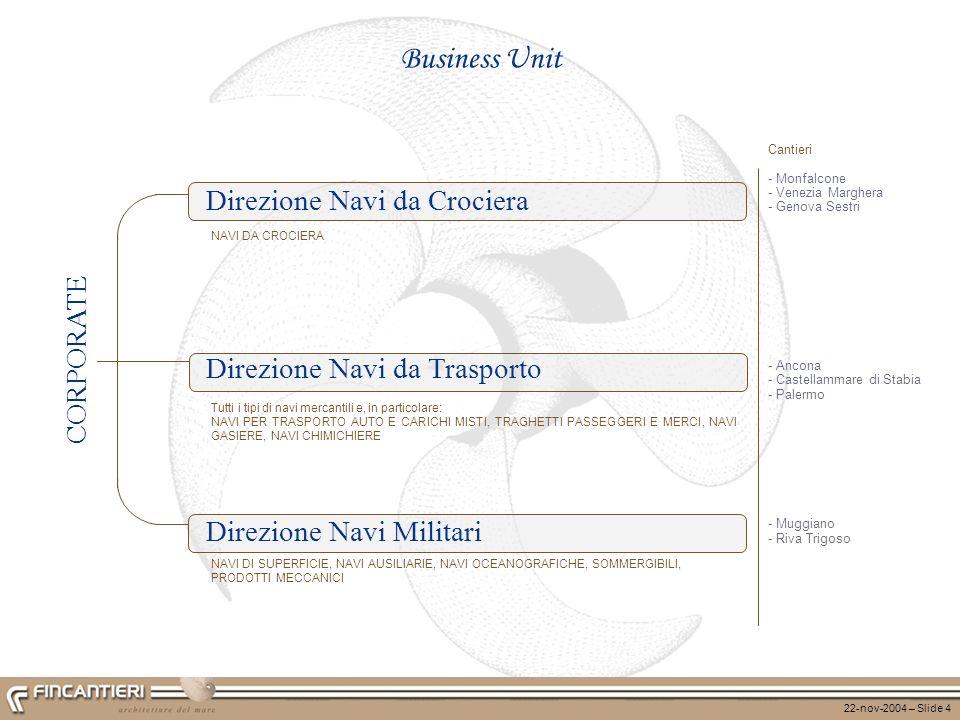 22-nov-2004 – Slide 5 Corporate AMMINISTRATORE DELEGATO Direzioni Corporate Direzioni Navi PRESIDENTE VICE PRESIDENTE Direzioni Esecutive Corporate Pianificazione Strategica Legale e Societario Auditing Rapporti Internazionali Relazioni Esterne NAVI DA CROCIERA NAVI DA TRASPORTO NAVI MILITARI CONTROLLI AMMINISTRAZIONE FINANZA EDP PERSONALE ORGANIZZAZIONE AFFARI GENERALI SVILUPPO SISTEMA INDUSTRIALE