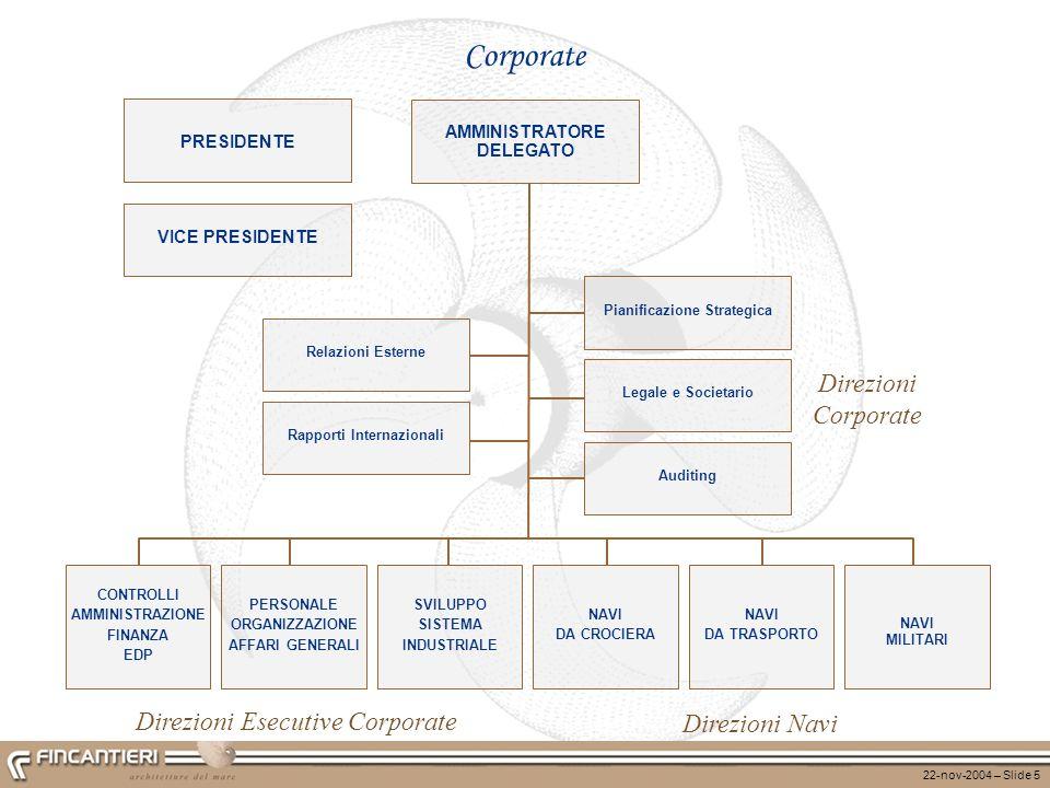 22-nov-2004 – Slide 5 Corporate AMMINISTRATORE DELEGATO Direzioni Corporate Direzioni Navi PRESIDENTE VICE PRESIDENTE Direzioni Esecutive Corporate Pi
