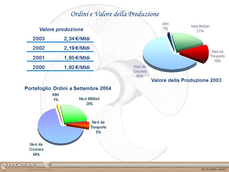 22-nov-2004 – Slide 7 Ordini e Valore della Produzione Valore della Produzione 2003 Portafoglio Ordini a Settembre 2004 20032,34 /Mldi 20022,19 /Mldi