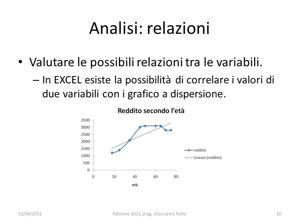 Analisi: relazioni Valutare le possibili relazioni tra le variabili. – In EXCEL esiste la possibilità di correlare i valori di due variabili con i gra