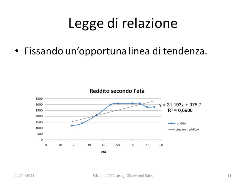 Legge di relazione Fissando unopportuna linea di tendenza. 11/04/2011Edizione 2011 prog. Giocìvanni Raho11