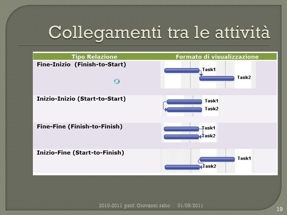01/05/20112010-2011 prof. Giovanni raho 19