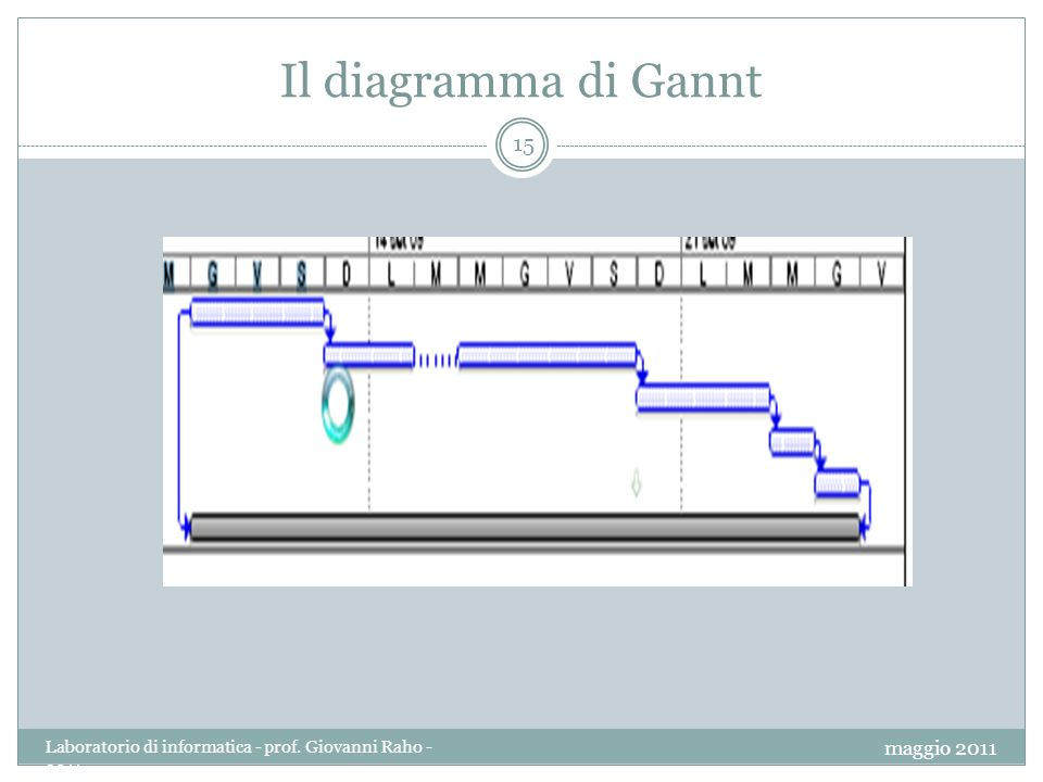 Il diagramma di Gannt 15 maggio 2011 Laboratorio di informatica - prof. Giovanni Raho - 2011