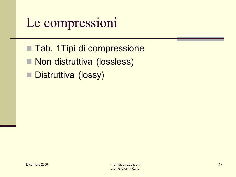 Dicembre 2006 Informatica applicata prof. Giovanni Raho 15 Le compressioni Tab.