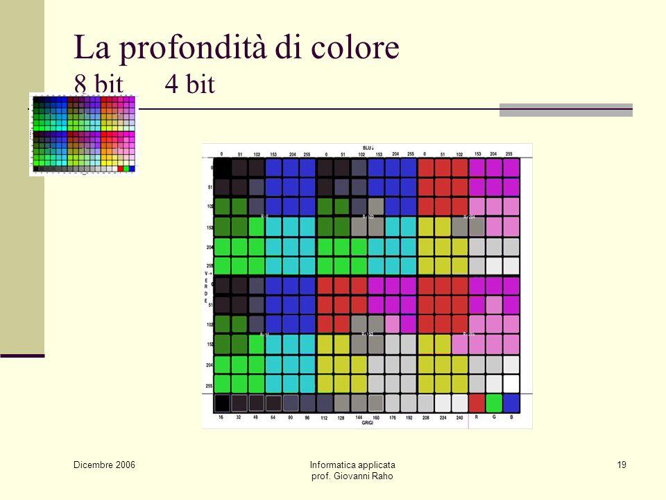 Dicembre 2006 Informatica applicata prof. Giovanni Raho 19 La profondità di colore 8 bit 4 bit