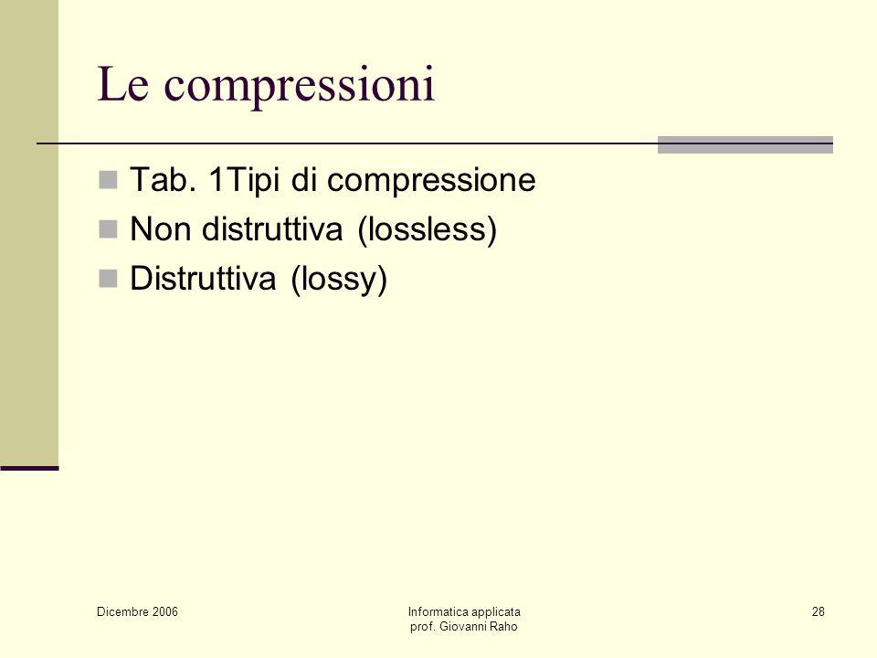 Dicembre 2006 Informatica applicata prof. Giovanni Raho 28 Le compressioni Tab.