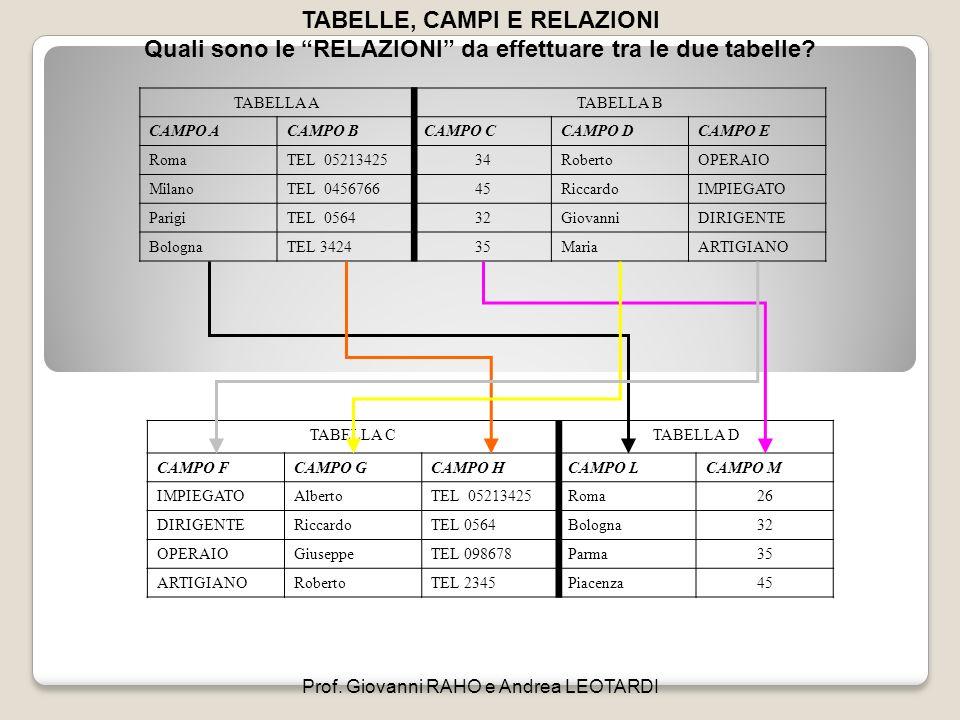 TABELLE, CAMPI E RELAZIONI Quali sono le RELAZIONI da effettuare tra le due tabelle? TABELLA ATABELLA B CAMPO ACAMPO BCAMPO CCAMPO DCAMPO E RomaTEL 05