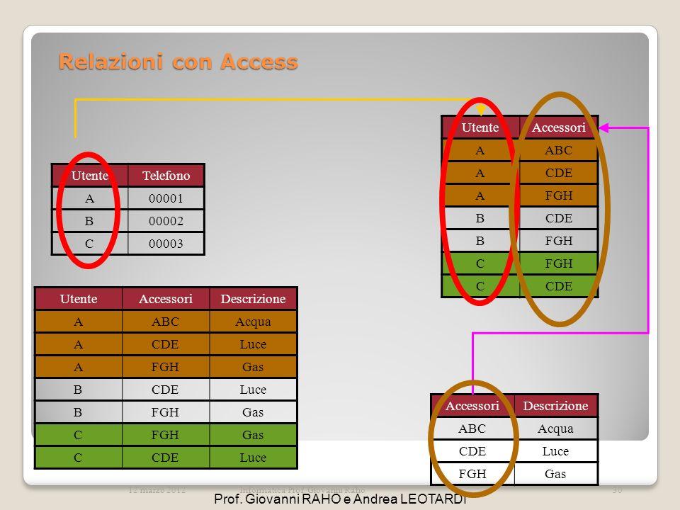 Relazioni con Access UtenteTelefono A00001 B00002 C00003 UtenteAccessori AABC ACDE AFGH BCDE BFGH C CCDE AccessoriDescrizione ABCAcqua CDELuce FGHGas