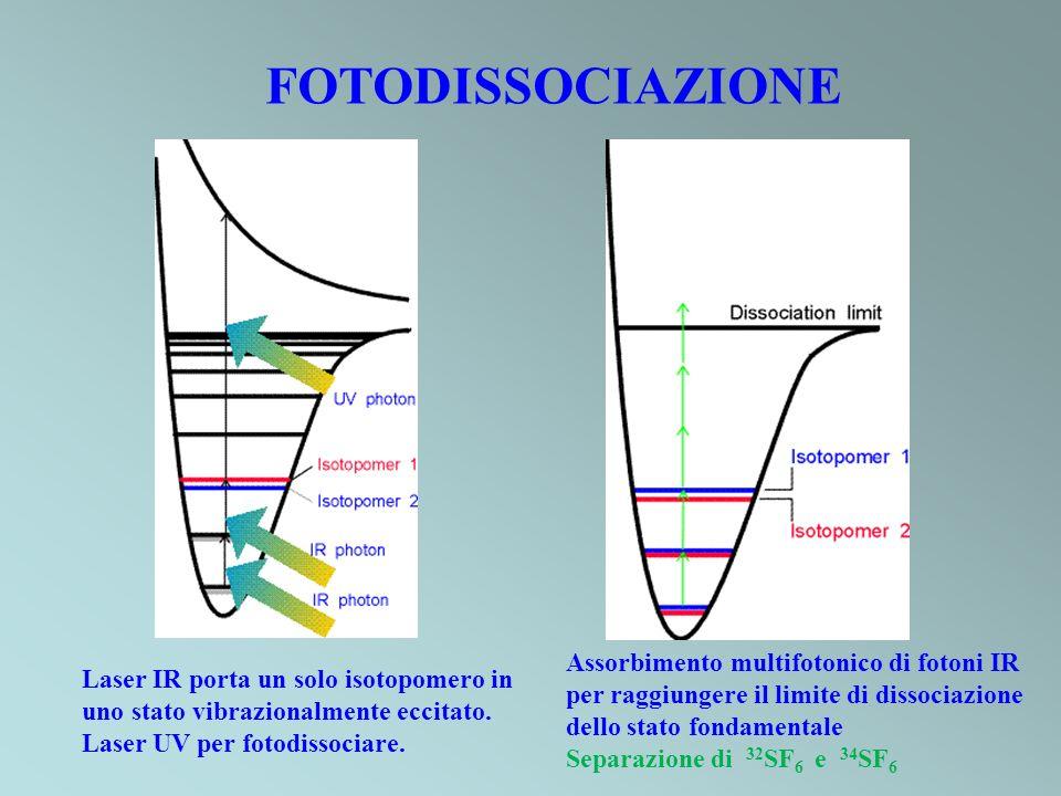 FOTODISSOCIAZIONE Laser IR porta un solo isotopomero in uno stato vibrazionalmente eccitato. Laser UV per fotodissociare. Assorbimento multifotonico d