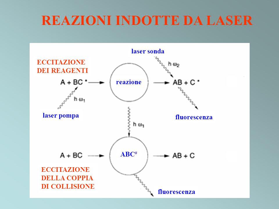 REAZIONI INDOTTE DA LASER laser pompa laser sonda reazione ABC # fluorescenza ECCITAZIONE DEI REAGENTI ECCITAZIONE DELLA COPPIA DI COLLISIONE