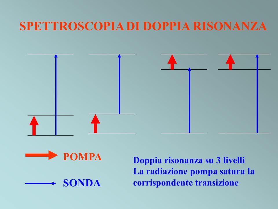 SPETTROSCOPIA DI DOPPIA RISONANZA POMPA SONDA Doppia risonanza su 3 livelli La radiazione pompa satura la corrispondente transizione