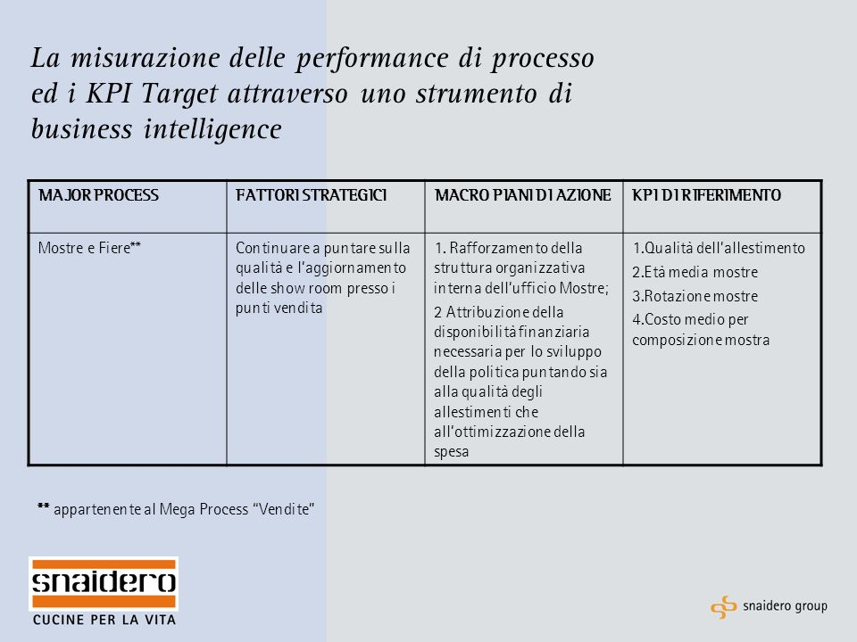 La misurazione delle performance di processo ed i KPI Target attraverso uno strumento di business intelligence ** appartenente al Mega Process Vendite MAJOR PROCESSFATTORI STRATEGICIMACRO PIANI DI AZIONEKPI DI RIFERIMENTO Mostre e Fiere**Continuare a puntare sulla qualità e laggiornamento delle show room presso i punti vendita 1.