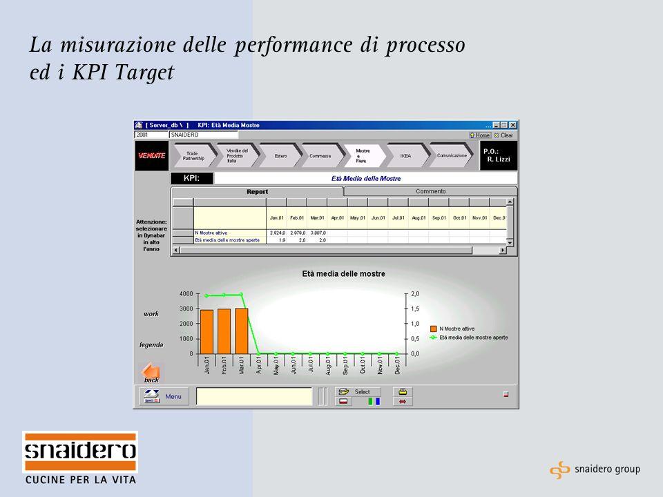 I progetti di miglioramento e la loro gestione per il raggiungimento del target I Process Owner sono in grado di portare avanti i progetti di miglioramento.