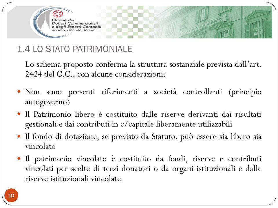 1.4 LO STATO PATRIMONIALE 10 Lo schema proposto conferma la struttura sostanziale prevista dallart. 2424 del C.C., con alcune considerazioni: Non sono