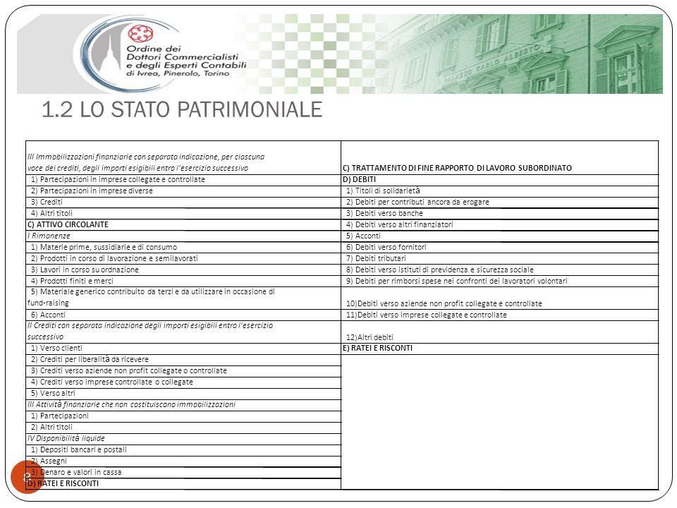1.2 LO STATO PATRIMONIALE 8 III Immobilizzazioni finanziarie con separata indicazione, per ciascuna voce dei crediti, degli importi esigibili entro l'