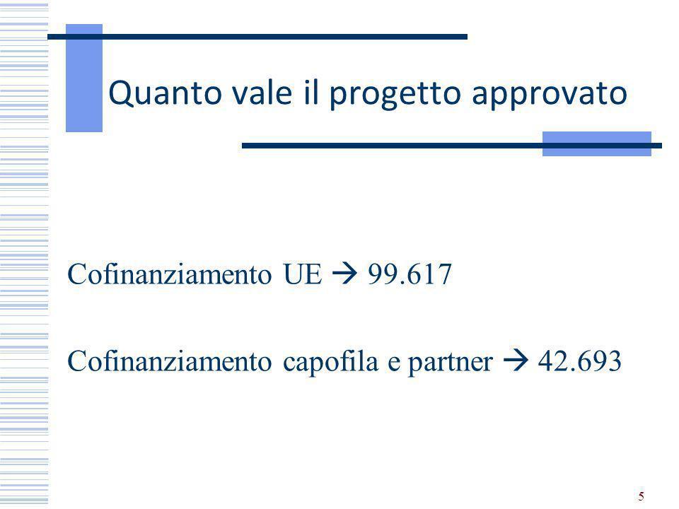5 Quanto vale il progetto approvato Cofinanziamento UE 99.617 Cofinanziamento capofila e partner 42.693