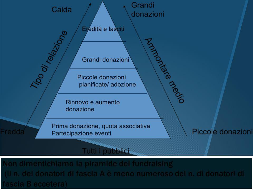 Non dimentichiamo la piramide del fundraising (il n. dei donatori di fascia A è meno numeroso del n. di donatori di fascia B eccetera)
