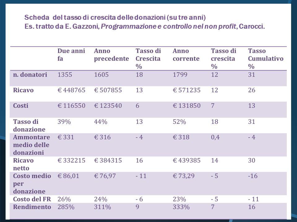 Scheda del tasso di crescita delle donazioni (su tre anni) Es. tratto da E. Gazzoni, Programmazione e controllo nel non profit, Carocci.