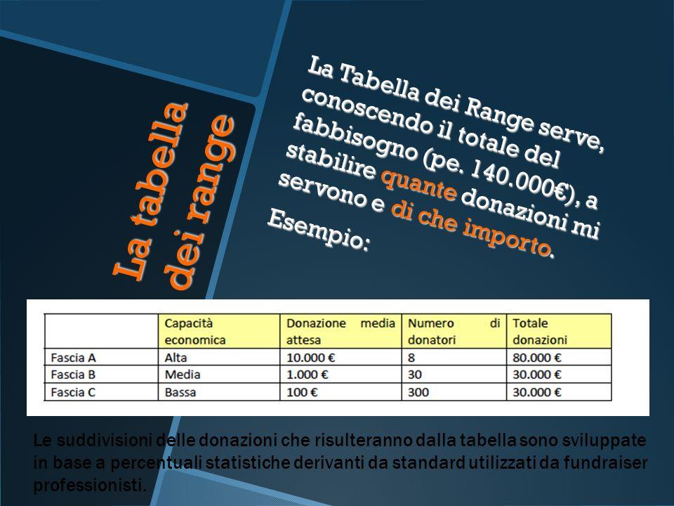 La tabella dei range La Tabella dei Range serve, conoscendo il totale del fabbisogno (pe. 140.000), a stabilire quante donazioni mi servono e di che i