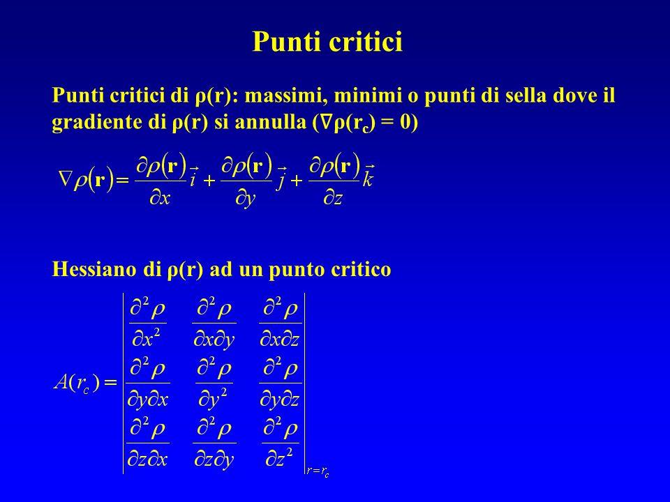 Punti critici di ρ(r): massimi, minimi o punti di sella dove il gradiente di ρ(r) si annulla ( ρ(r c ) = 0) Punti critici Hessiano di ρ(r) ad un punto