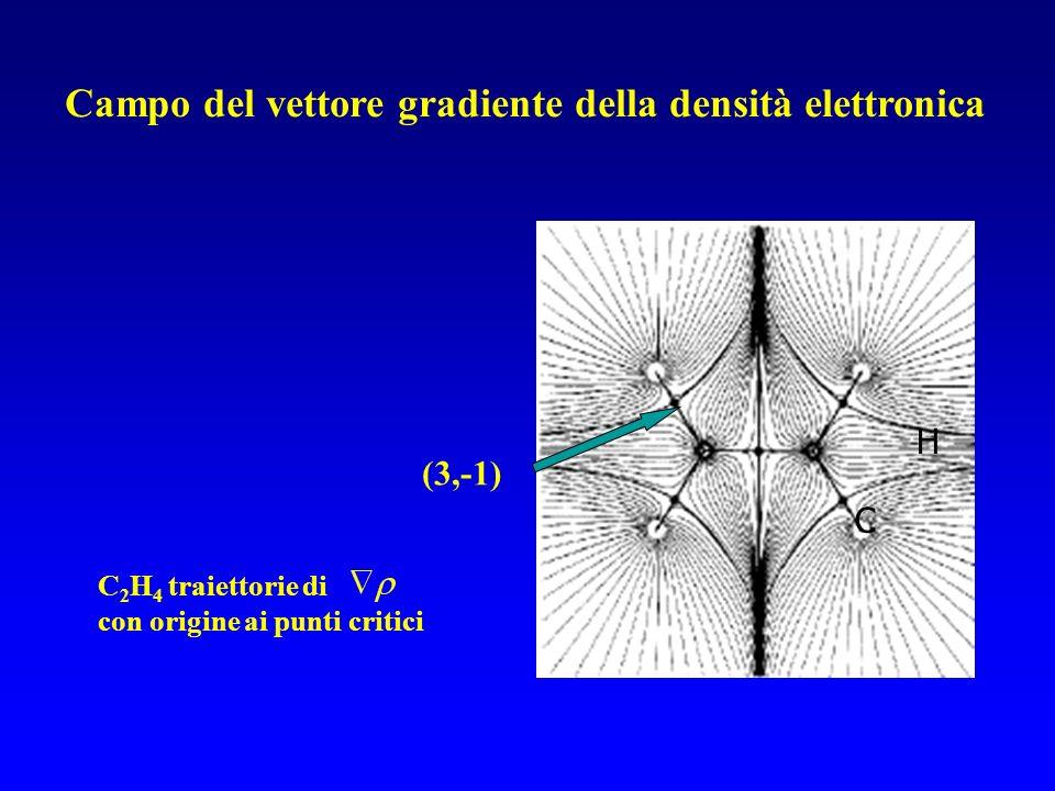 H C (3,-1) C 2 H 4 traiettorie di con origine ai punti critici Campo del vettore gradiente della densità elettronica