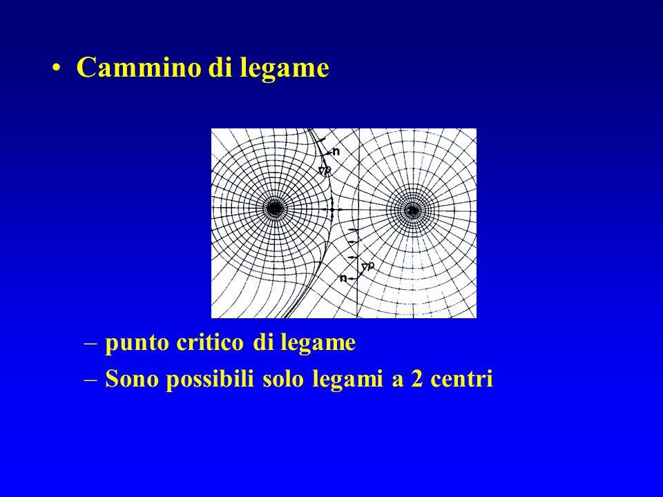 Cammino di legame –punto critico di legame –Sono possibili solo legami a 2 centri