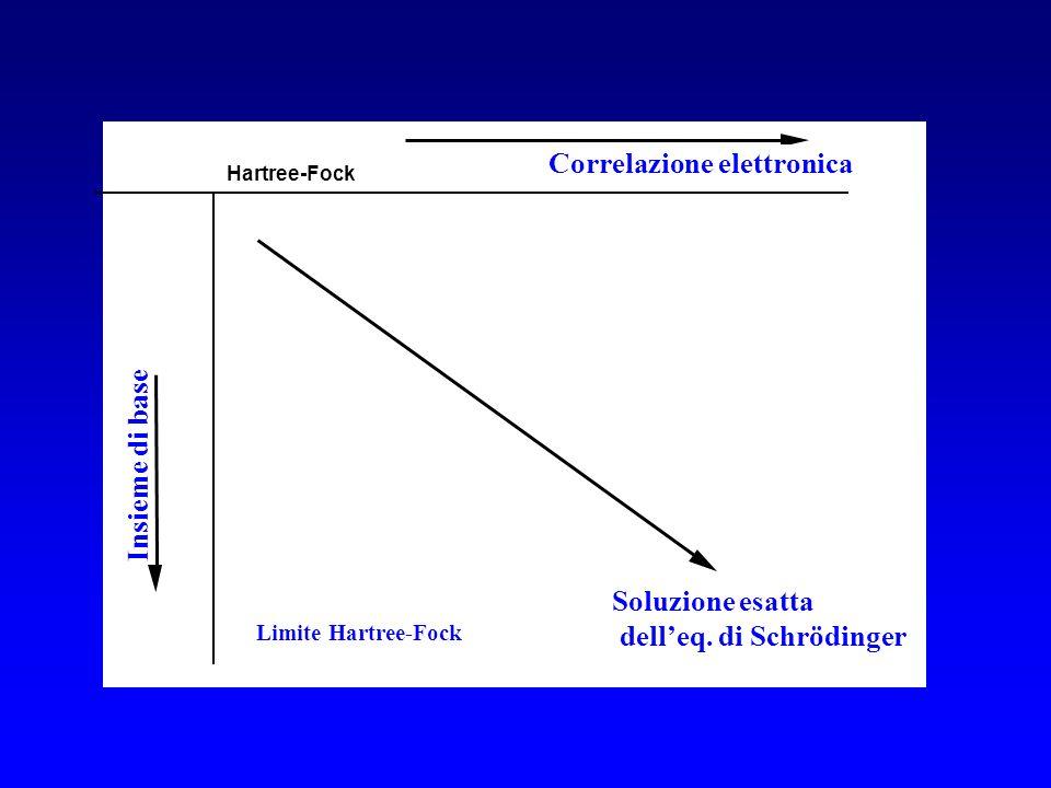 Insieme di base Limite Hartree-Fock Soluzione esatta delleq. di Schrödinger Correlazione elettronica Hartree-Fock