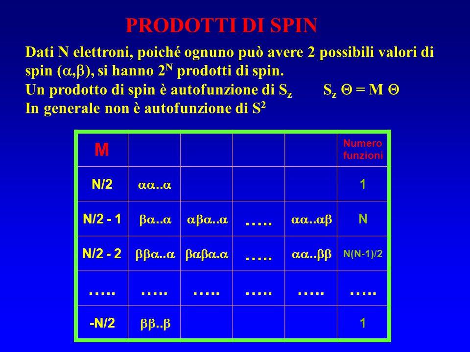PRODOTTI DI SPIN Dati N elettroni, poiché ognuno può avere 2 possibili valori di spin (, ), si hanno 2 N prodotti di spin. Un prodotto di spin è autof