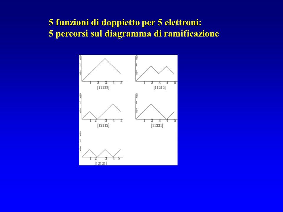 5 funzioni di doppietto per 5 elettroni: 5 percorsi sul diagramma di ramificazione