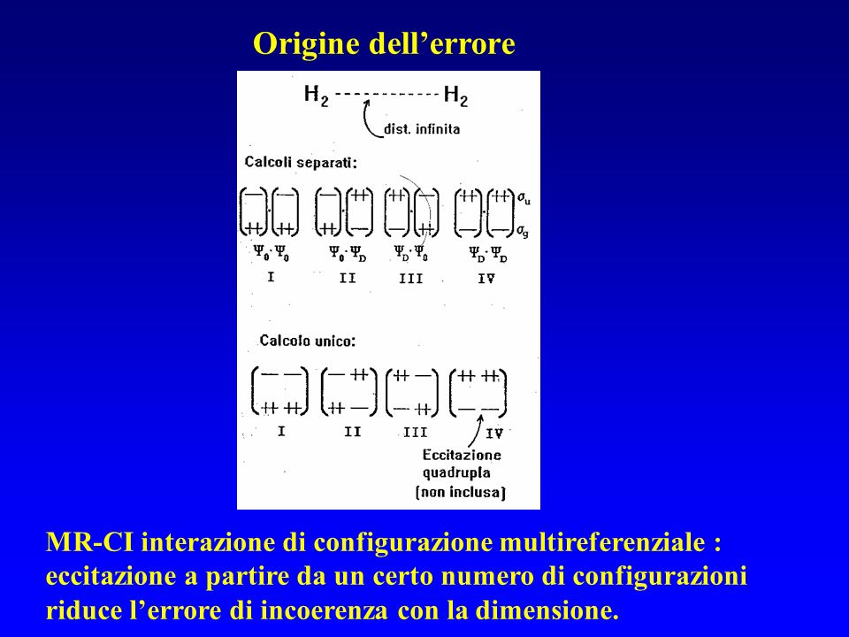 Origine dellerrore MR-CI interazione di configurazione multireferenziale : eccitazione a partire da un certo numero di configurazioni riduce lerrore d