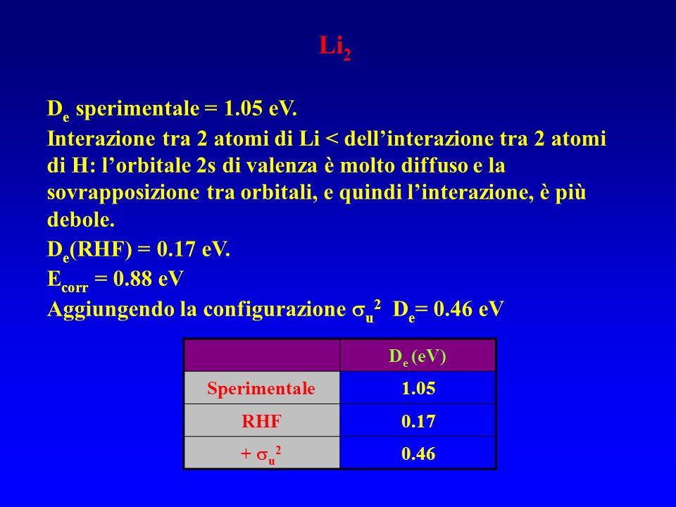 Li 2 D e sperimentale = 1.05 eV. Interazione tra 2 atomi di Li < dellinterazione tra 2 atomi di H: lorbitale 2s di valenza è molto diffuso e la sovrap
