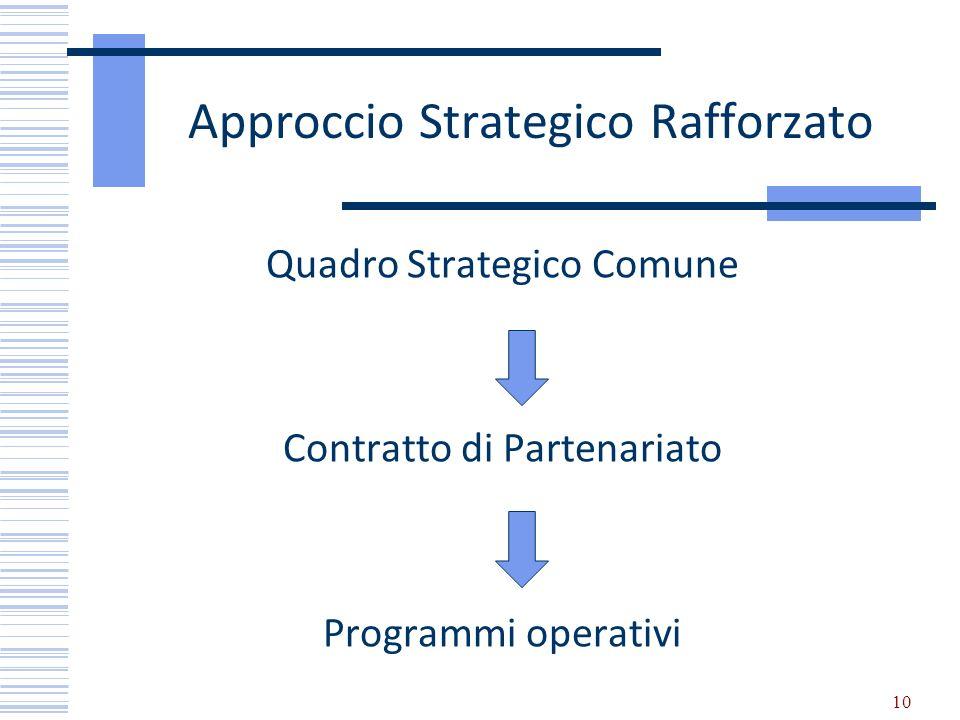 Approccio Strategico Rafforzato Quadro Strategico Comune Contratto di Partenariato Programmi operativi 10