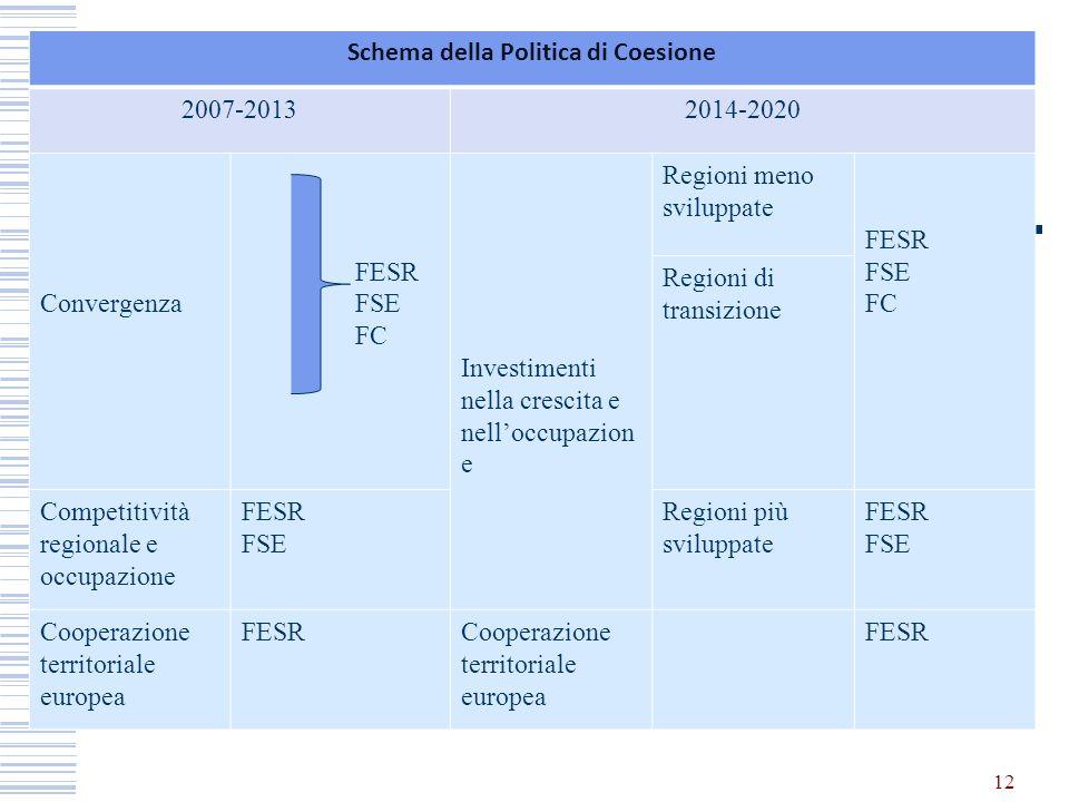 12 Schema della Politica di Coesione 2007-20132014-2020 Convergenza FESR FSE FC Investimenti nella crescita e nelloccupazion e Regioni meno sviluppate