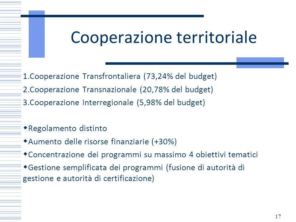Cooperazione territoriale 1.Cooperazione Transfrontaliera (73,24% del budget) 2.Cooperazione Transnazionale (20,78% del budget) 3.Cooperazione Interre