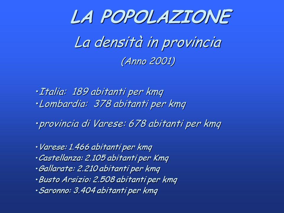 LA POPOLAZIONE LA POPOLAZIONE La densità in provincia (Anno 2001) Italia: 189 abitanti per kmqItalia: 189 abitanti per kmq Lombardia: 378 abitanti per kmqLombardia: 378 abitanti per kmq provincia di Varese: 678 abitanti per kmqprovincia di Varese: 678 abitanti per kmq Varese: 1.466 abitanti per kmqVarese: 1.466 abitanti per kmq Castellanza: 2.105 abitanti per KmqCastellanza: 2.105 abitanti per Kmq Gallarate: 2.210 abitanti per kmqGallarate: 2.210 abitanti per kmq Busto Arsizio: 2.508 abitanti per kmqBusto Arsizio: 2.508 abitanti per kmq Saronno: 3.404 abitanti per kmqSaronno: 3.404 abitanti per kmq