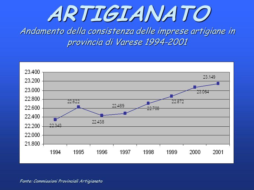 ARTIGIANATO Andamento della consistenza delle imprese artigiane in provincia di Varese 1994-2001 Fonte: Commissioni Provinciali Artigianato