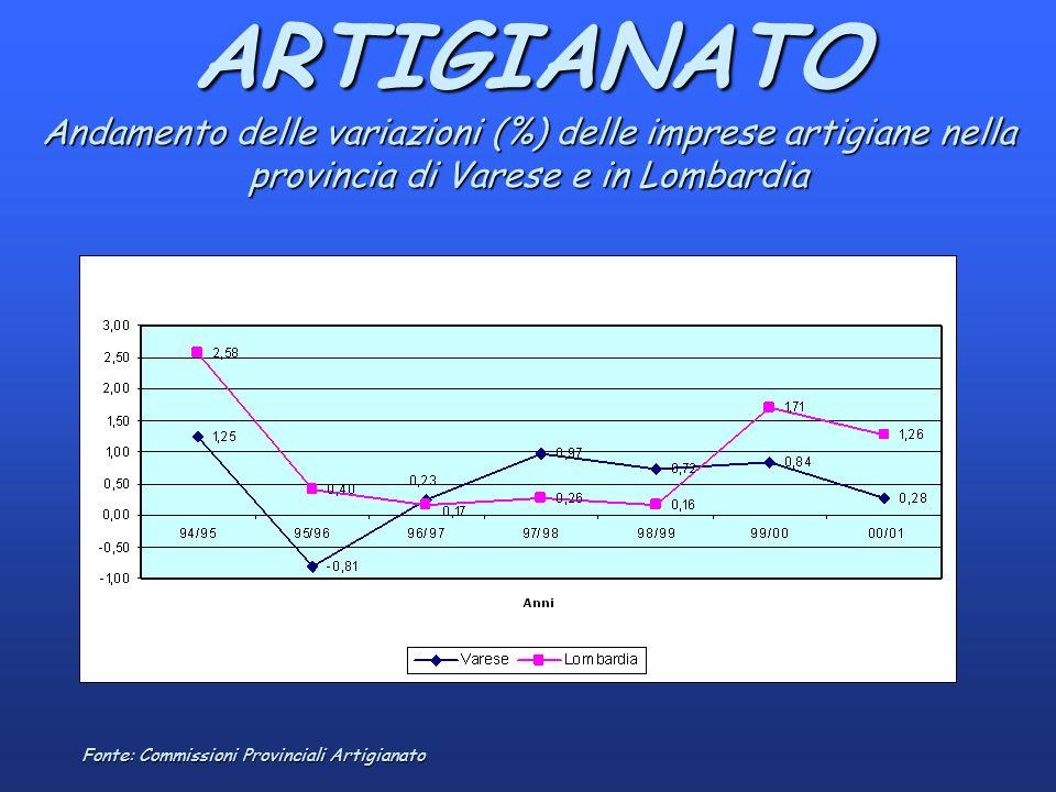 ARTIGIANATO Andamento delle variazioni (%) delle imprese artigiane nella provincia di Varese e in Lombardia Fonte: Commissioni Provinciali Artigianato