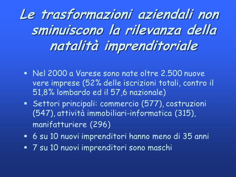 Le trasformazioni aziendali non sminuiscono la rilevanza della natalità imprenditoriale §Nel 2000 a Varese sono nate oltre 2.500 nuove vere imprese (52% delle iscrizioni totali, contro il 51,8% lombardo ed il 57,6 nazionale) §Settori principali: commercio (577), costruzioni (547), attività immobiliari-informatica (315), manifatturiere (296) §6 su 10 nuovi imprenditori hanno meno di 35 anni §7 su 10 nuovi imprenditori sono maschi