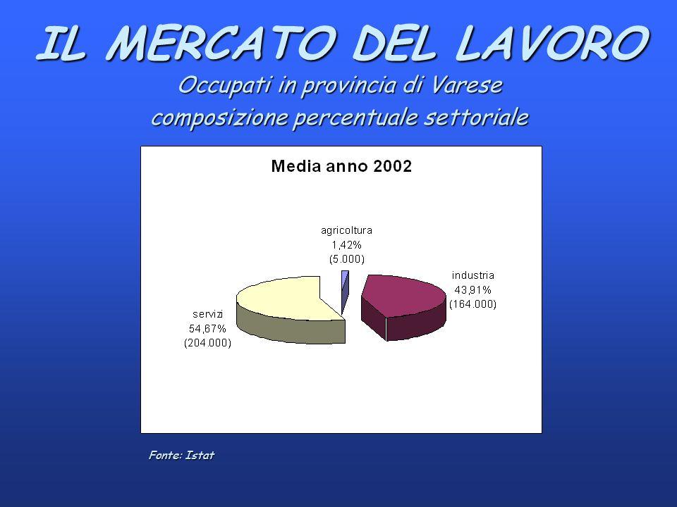 IL MERCATO DEL LAVORO Occupati in provincia di Varese composizione percentuale settoriale Fonte: Istat