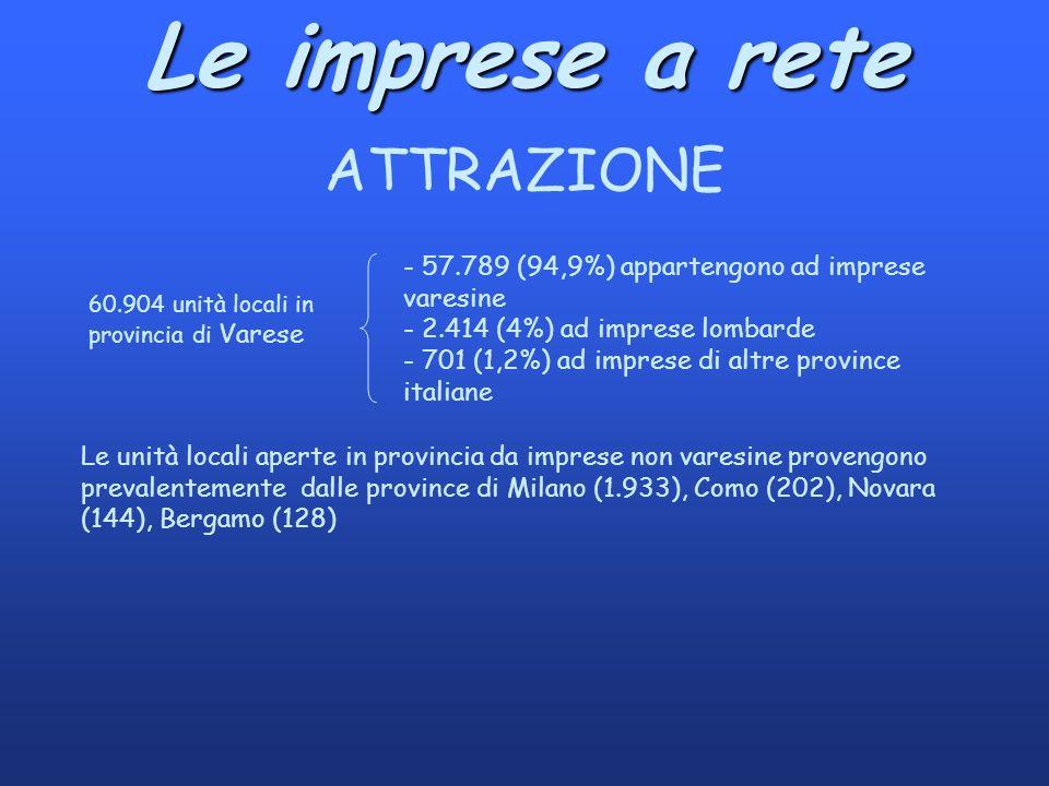 Le imprese a rete ATTRAZIONE 60.904 unità locali in provincia di Varese - 57.789 (94,9%) appartengono ad imprese varesine - 2.414 (4%) ad imprese lombarde - 701 (1,2%) ad imprese di altre province italiane Le unità locali aperte in provincia da imprese non varesine provengono prevalentemente dalle province di Milano (1.933), Como (202), Novara (144), Bergamo (128)
