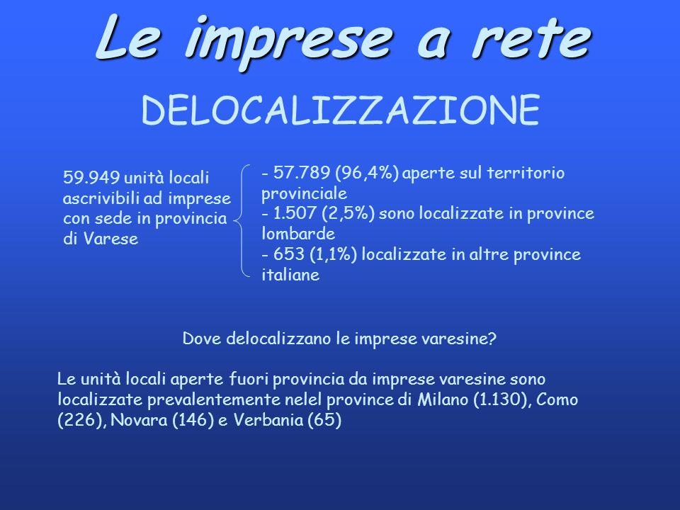 Le imprese a rete DELOCALIZZAZIONE 59.949 unità locali ascrivibili ad imprese con sede in provincia di Varese - 57.789 (96,4%) aperte sul territorio provinciale - 1.507 (2,5%) sono localizzate in province lombarde - 653 (1,1%) localizzate in altre province italiane Dove delocalizzano le imprese varesine.