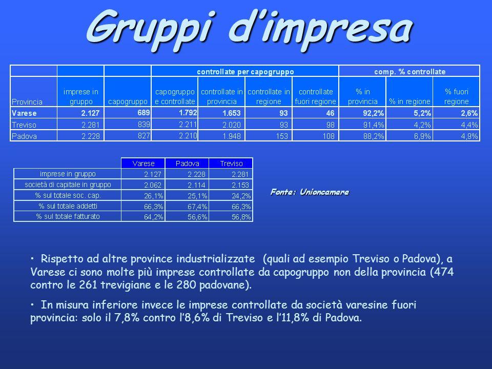 Gruppi dimpresa Rispetto ad altre province industrializzate (quali ad esempio Treviso o Padova), a Varese ci sono molte più imprese controllate da capogruppo non della provincia (474 contro le 261 trevigiane e le 280 padovane).