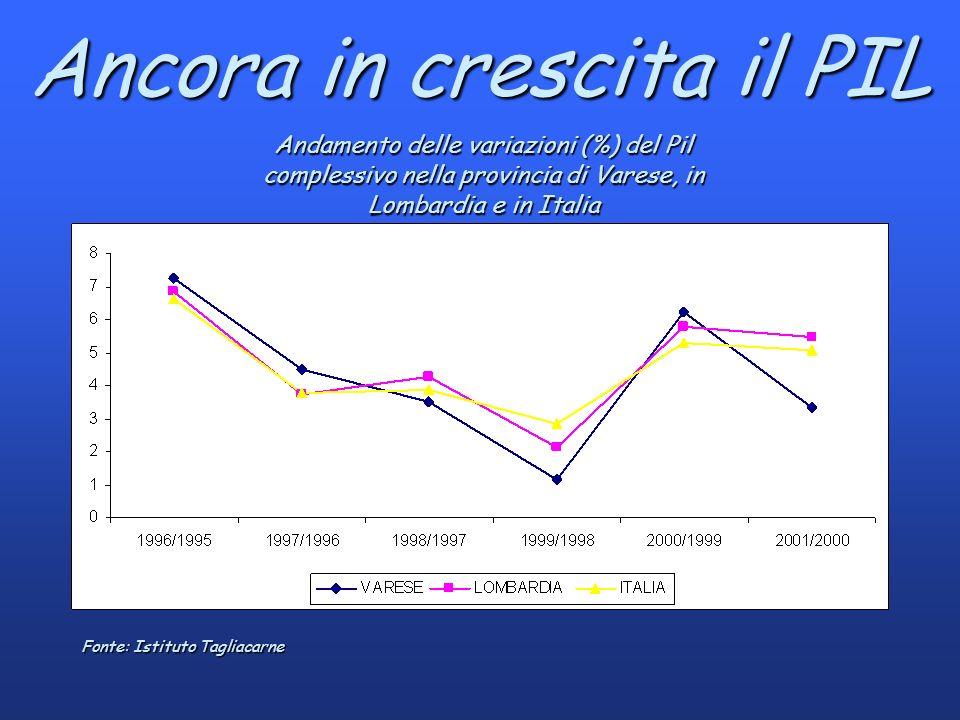 Ancora in crescita il PIL Andamento delle variazioni (%) del Pil complessivo nella provincia di Varese, in Lombardia e in Italia Fonte: Istituto Tagliacarne