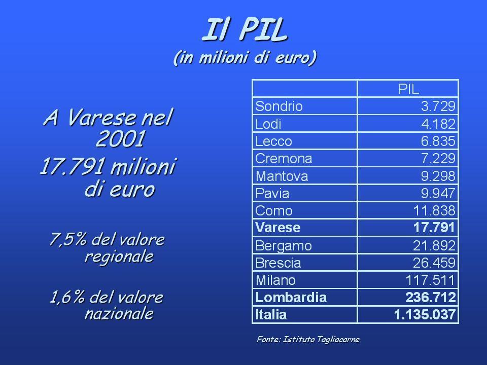 Il PIL (in milioni di euro) A Varese nel 2001 17.791 milioni di euro 7,5% del valore regionale 1,6% del valore nazionale Fonte: Istituto Tagliacarne