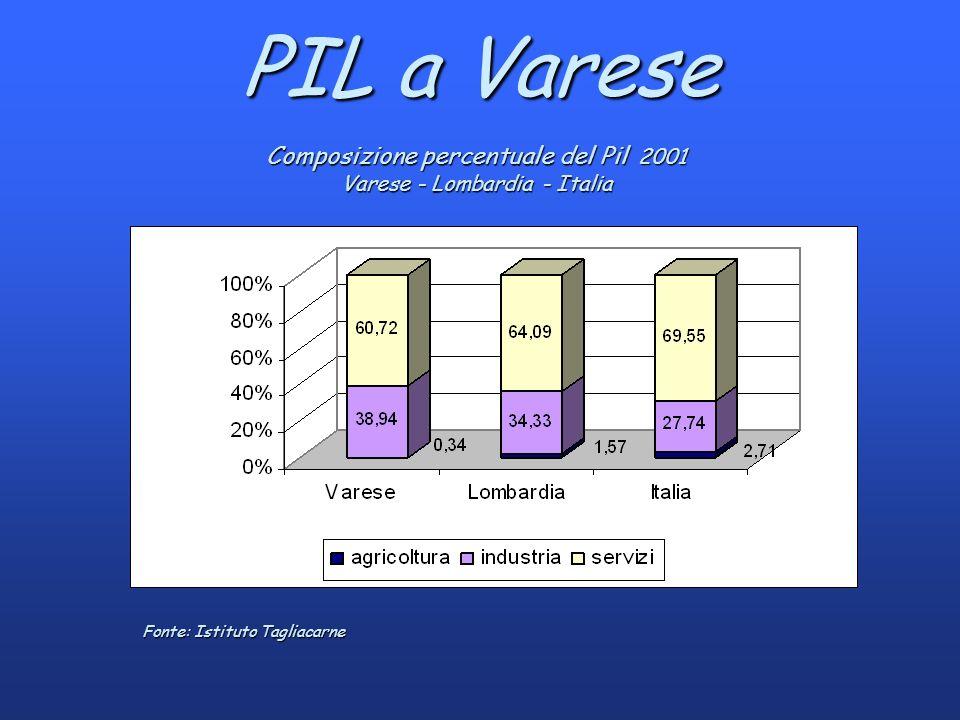 PIL a Varese Composizione percentuale del Pil 2001 Varese - Lombardia - Italia Fonte: Istituto Tagliacarne