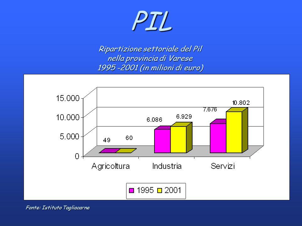 PIL Ripartizione settoriale del Pil nella provincia di Varese 1995 -2001 (in milioni di euro) Fonte: Istituto Tagliacarne